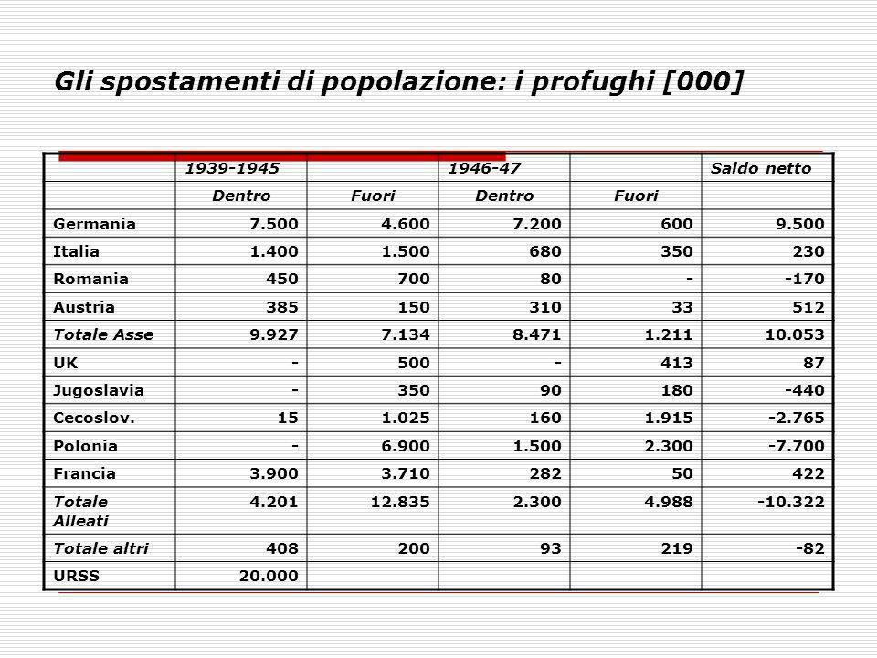 Gli spostamenti di popolazione: i profughi [000]